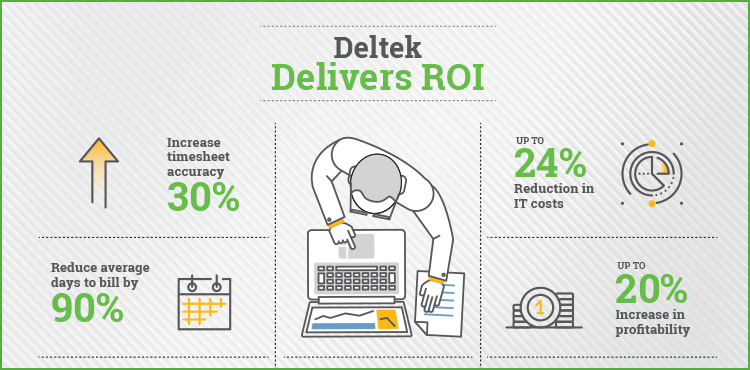 Deltek Delivers ROI
