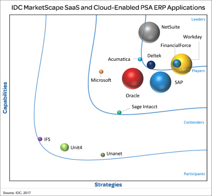 IDC MarketScape Worldwide SaaS and Cloud-Enabled PSA ERP 2017 Vendor Assessment