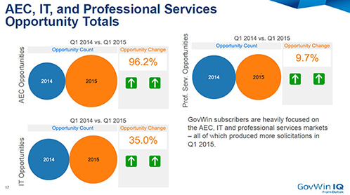 AEC, IT, and Professional Services Opportunity Totals